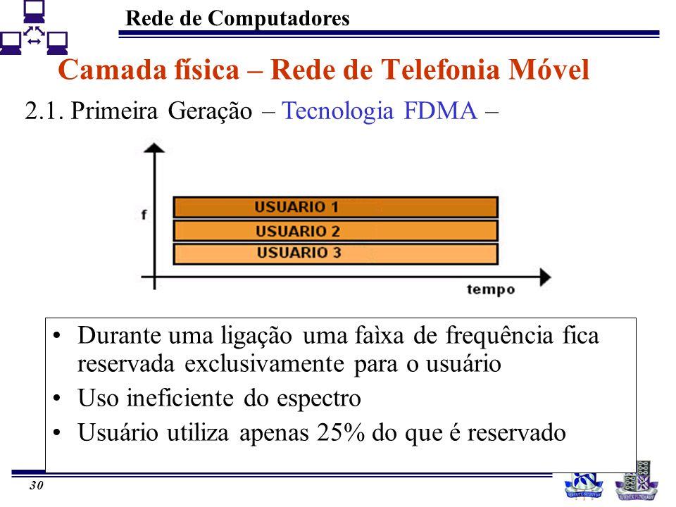 Rede de Computadores 30 Durante uma ligação uma faìxa de frequência fica reservada exclusivamente para o usuário Uso ineficiente do espectro Usuário u