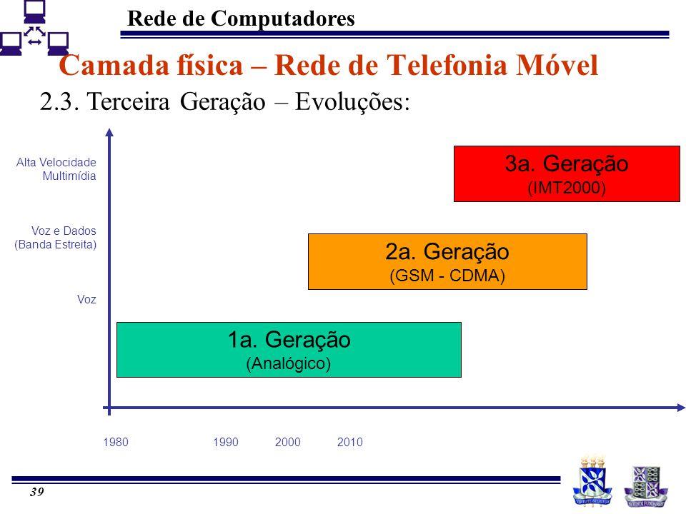 Rede de Computadores 39 1a. Geração (Analógico) 2a. Geração (GSM - CDMA) 3a. Geração (IMT2000) Alta Velocidade Multimídia Voz e Dados (Banda Estreita)