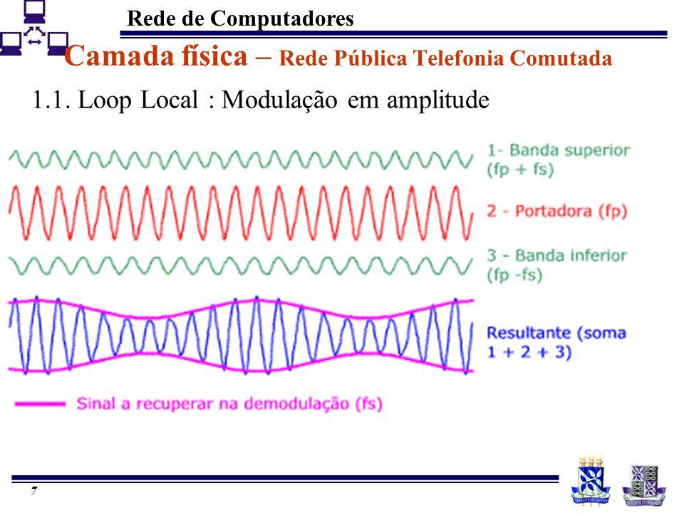 Rede de Computadores 7 Camada física – Rede Pública Telefonia Comutada 1.1. Loop Local : Modulação em amplitude