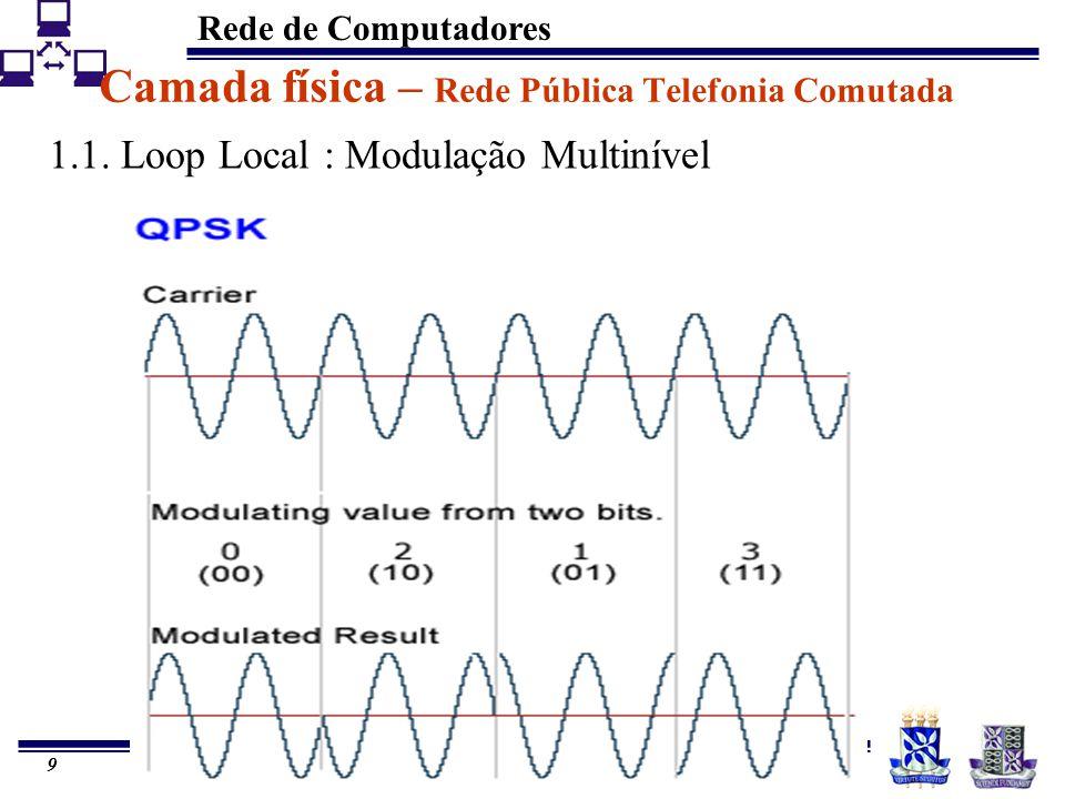 Rede de Computadores 9 Camada física – Rede Pública Telefonia Comutada 1.1. Loop Local : Modulação Multinível
