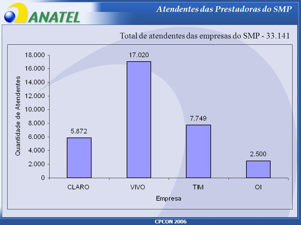 CPCON 2006 Atendentes das Prestadoras do SMP Total de atendentes das empresas do SMP - 33.141
