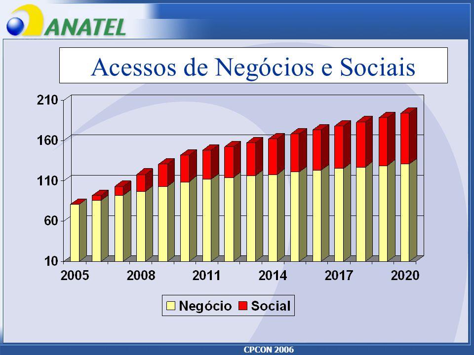 CPCON 2006 Acessos de Negócios e Sociais