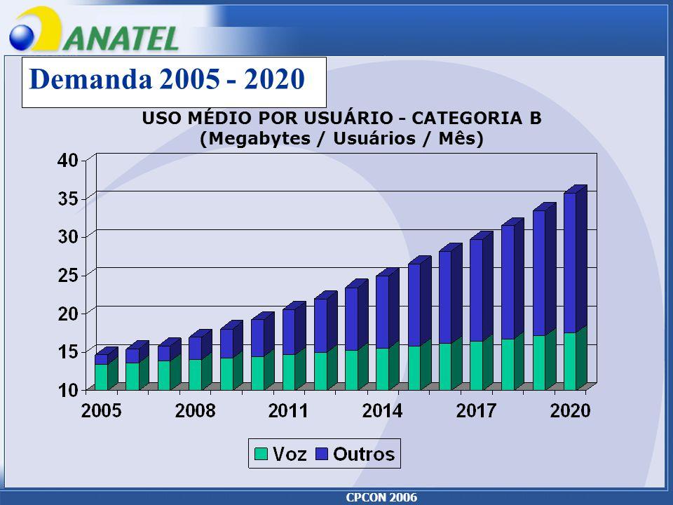 CPCON 2006 Demanda 2005 - 2020 USO MÉDIO POR USUÁRIO - CATEGORIA B (Megabytes / Usuários / Mês)