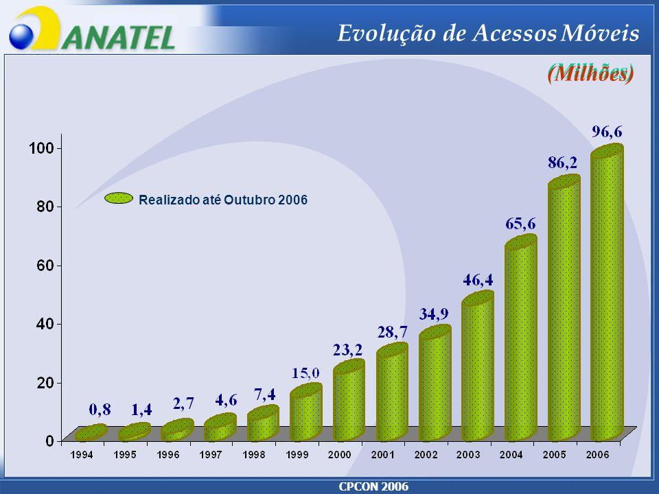 CPCON 2006 Realizado até Outubro 2006 Evolução de Acessos Móveis (Milhões)