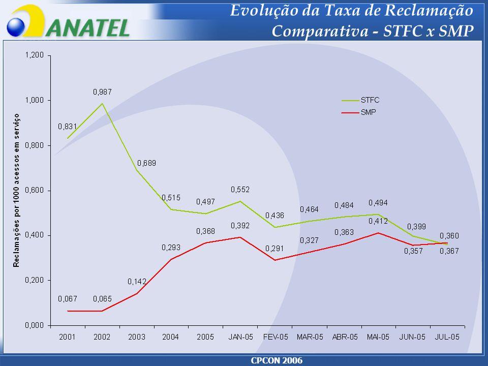 CPCON 2006 Evolução da Taxa de Reclamação Comparativa - STFC x SMP