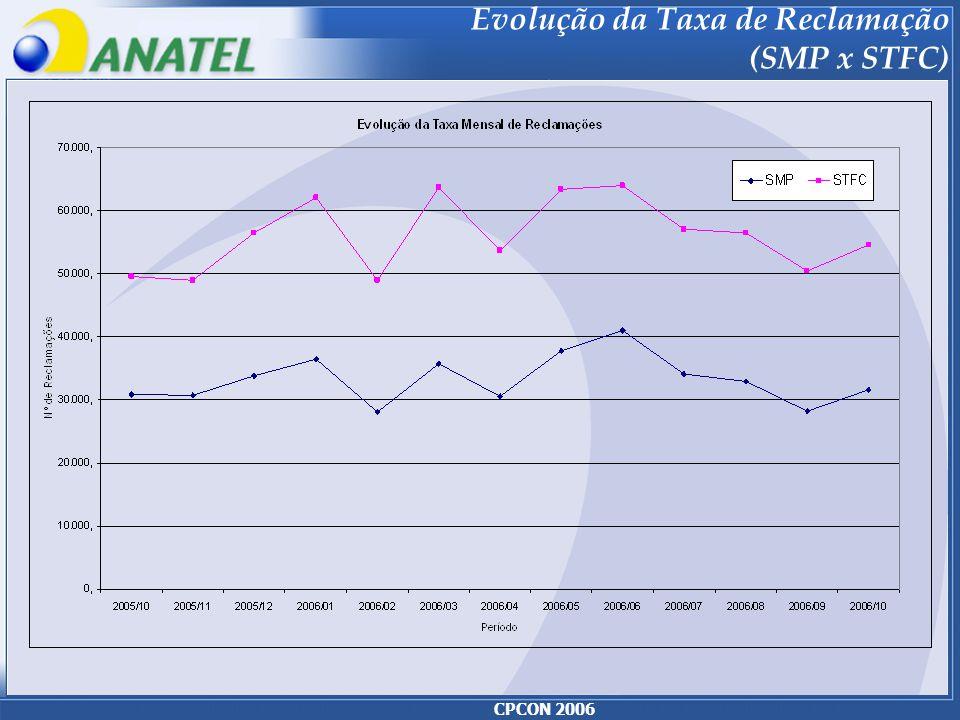 CPCON 2006 Evolução da Taxa de Reclamação (SMP x STFC)