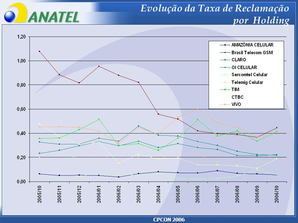 CPCON 2006 Evolução da Taxa de Reclamação por Holding
