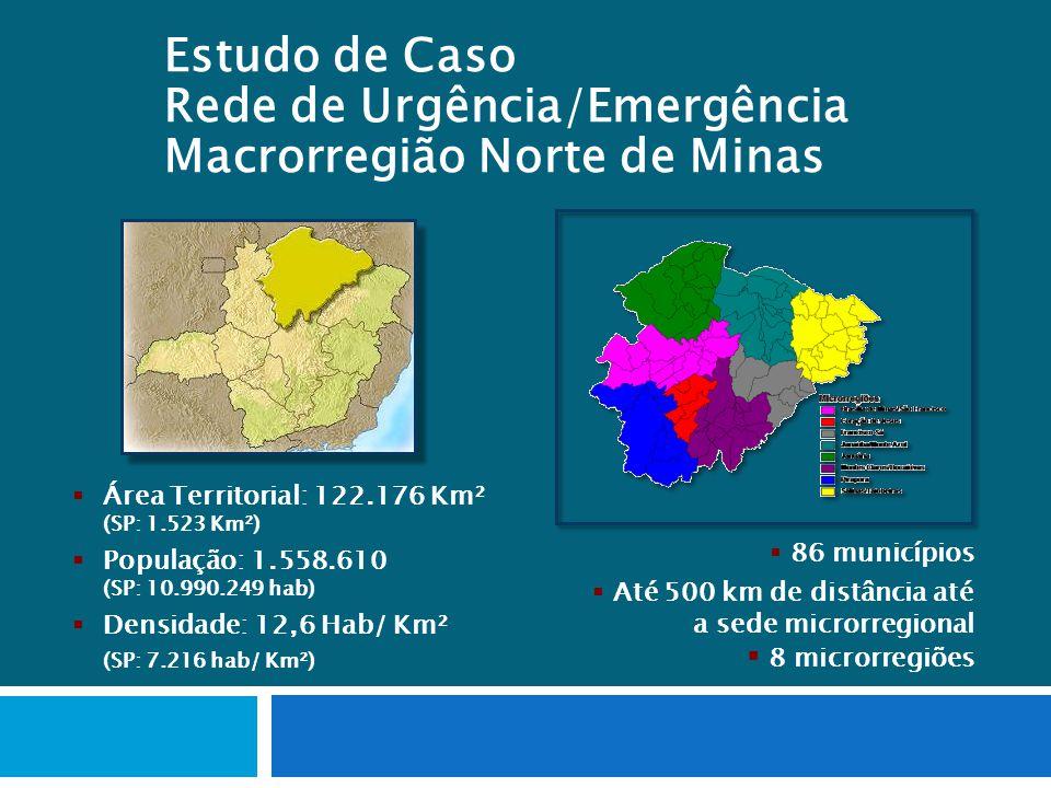 86 municípios Até 500 km de distância até a sede microrregional 8 microrregiões Área Territorial: 122.176 Km² (SP: 1.523 Km²) População: 1.558.610 (SP: 10.990.249 hab) Densidade: 12,6 Hab/ Km² (SP: 7.216 hab/ Km²) Estudo de Caso Rede de Urgência/Emergência Macrorregião Norte de Minas