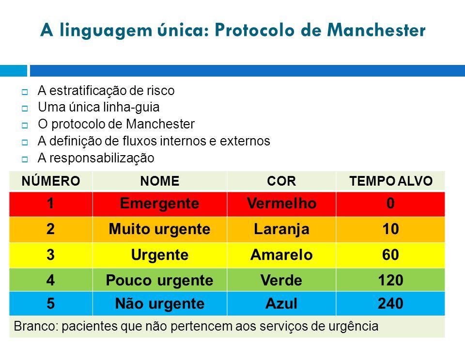A linguagem única: Protocolo de Manchester A estratificação de risco Uma única linha-guia O protocolo de Manchester A definição de fluxos internos e externos A responsabilização NÚMERONOMECORTEMPO ALVO 1EmergenteVermelho0 2Muito urgenteLaranja10 3UrgenteAmarelo60 4Pouco urgenteVerde120 5Não urgenteAzul240 Branco: pacientes que não pertencem aos serviços de urgência