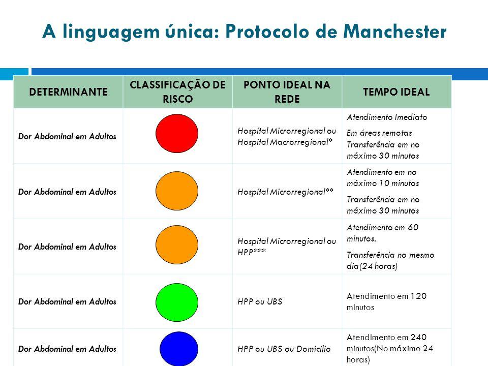 A linguagem única: Protocolo de Manchester DETERMINANTE CLASSIFICAÇÃO DE RISCO PONTO IDEAL NA REDE TEMPO IDEAL Dor Abdominal em Adultos Hospital Micro