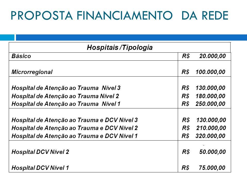 PROPOSTA FINANCIAMENTO DA REDE R$ 75.000,00Hospital DCV Nível 1 R$ 50.000,00Hospital DCV Nível 2 - R$ 320.000,00Hospital de Atenção ao Trauma e DCV Nível 1 R$ 210.000,00Hospital de Atenção ao Trauma e DCV Nível 2 R$ 130.000,00Hospital de Atenção ao Trauma e DCV Nível 3 R$ 250.000,00Hospital de Atenção ao Trauma Nível 1 R$ 180.000,00Hospital de Atenção ao Trauma Nível 2 R$ 130.000,00Hospital de Atenção ao Trauma Nível 3 R$ 100.000,00Microrregional R$ 20.000,00Básico Hospitais /Tipologia