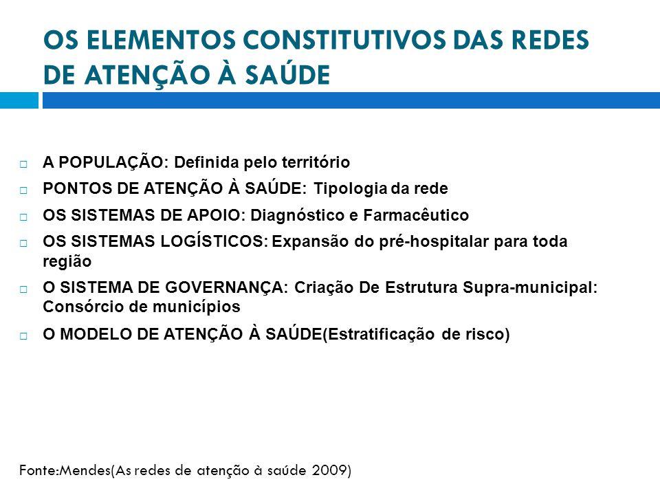 OS ELEMENTOS CONSTITUTIVOS DAS REDES DE ATENÇÃO À SAÚDE A POPULAÇÃO: Definida pelo território PONTOS DE ATENÇÃO À SAÚDE: Tipologia da rede OS SISTEMAS DE APOIO: Diagnóstico e Farmacêutico OS SISTEMAS LOGÍSTICOS: Expansão do pré-hospitalar para toda região O SISTEMA DE GOVERNANÇA: Criação De Estrutura Supra-municipal: Consórcio de municípios O MODELO DE ATENÇÃO À SAÚDE(Estratificação de risco) Fonte:Mendes(As redes de atenção à saúde 2009)