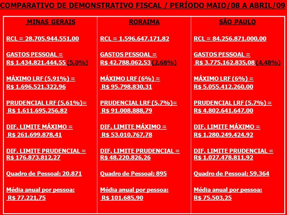 MINAS GERAIS RCL = 28.705.944.551,00 GASTOS PESSOAL = R$ 1.434.821.444,55 (5,0%) MÁXIMO LRF (5,91%) = R$ 1.696.521.322,96 PRUDENCIAL LRF (5,61%)= R$ 1