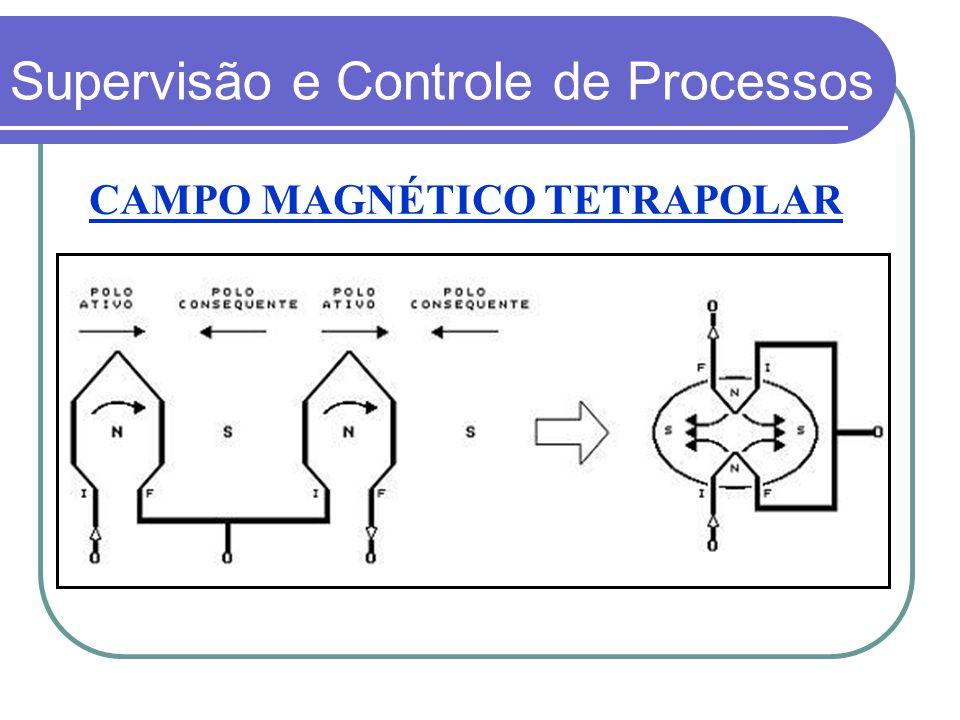 CAMPO MAGNÉTICO TETRAPOLAR Supervisão e Controle de Processos