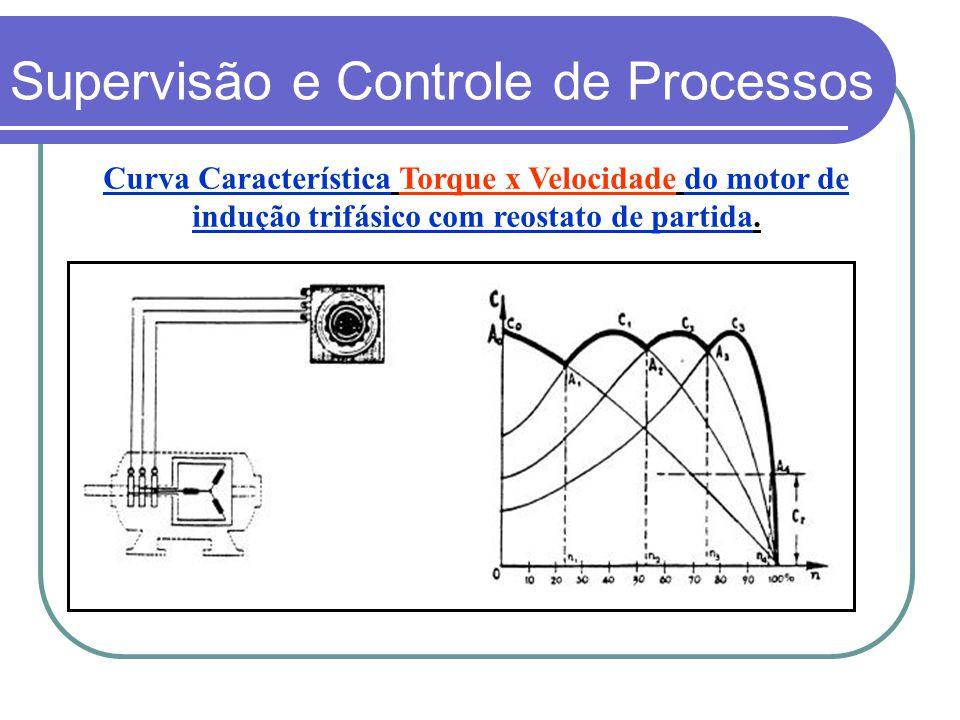 Curva Característica Torque x Velocidade do motor de indução trifásico com reostato de partida. Supervisão e Controle de Processos
