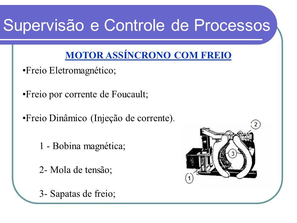 MOTOR ASSÍNCRONO COM FREIO Freio Eletromagnético; Freio por corrente de Foucault; Freio Dinâmico (Injeção de corrente). 1 - Bobina magnética; 2- Mola