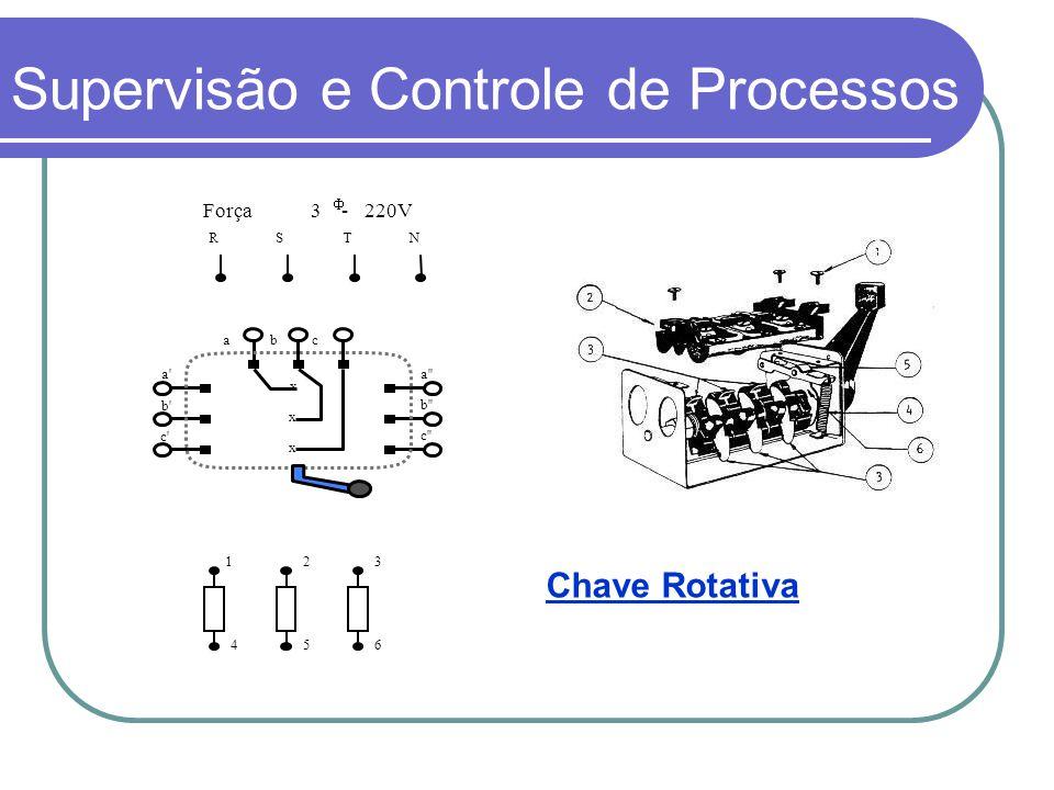 Força 3 - 220V RSTN x x x a b c a' b' c' a'' b'' c'' 123 456 Supervisão e Controle de Processos Chave Rotativa