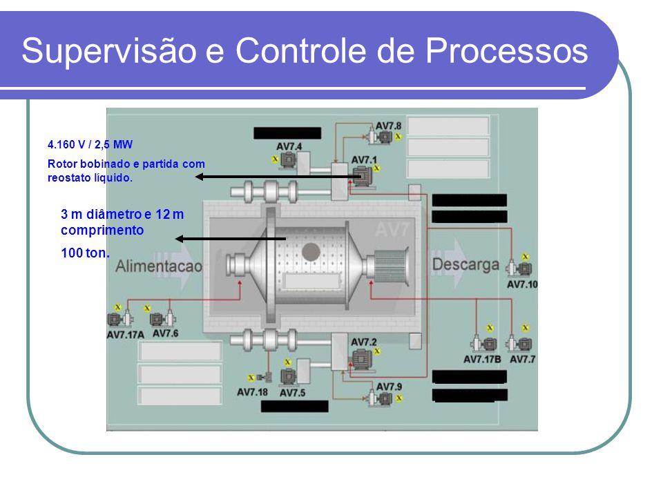 Supervisão e Controle de Processos 4.160 V / 2,5 MW Rotor bobinado e partida com reostato líquido. 3 m diâmetro e 12 m comprimento 100 ton.