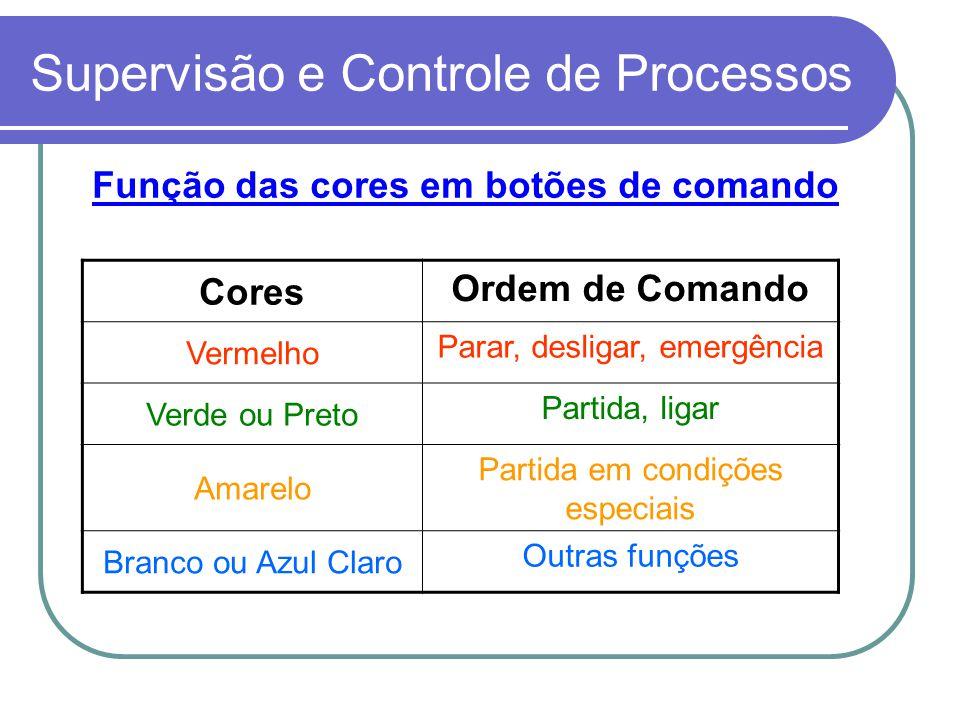 Supervisão e Controle de Processos Função das cores em botões de comando Cores Ordem de Comando Vermelho Parar, desligar, emergência Verde ou Preto Pa