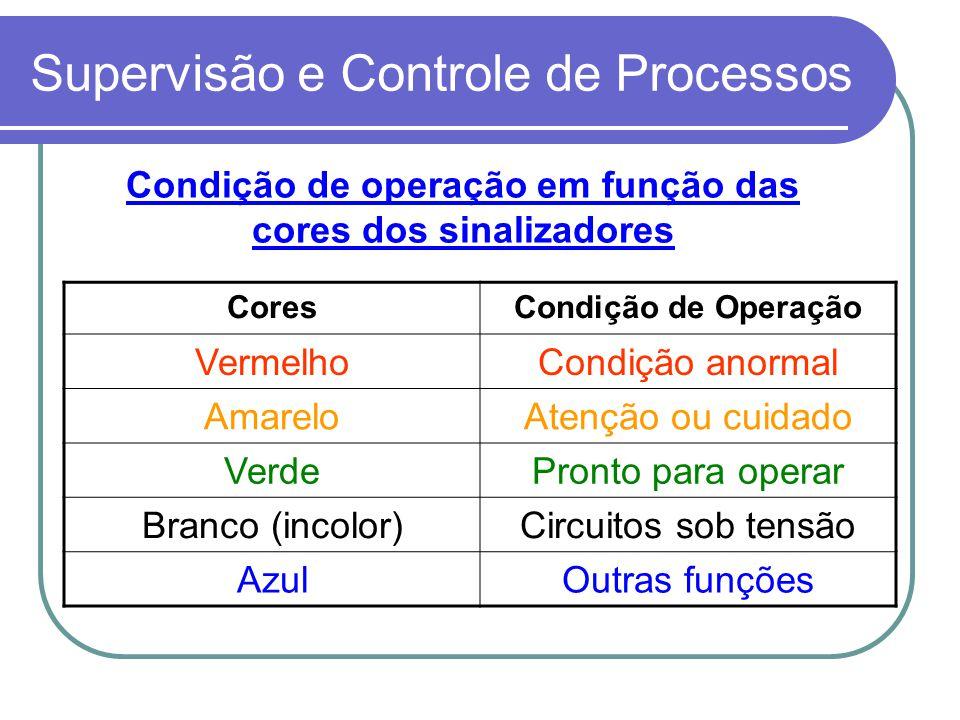 Supervisão e Controle de Processos CoresCondição de Operação VermelhoCondição anormal AmareloAtenção ou cuidado VerdePronto para operar Branco (incolo