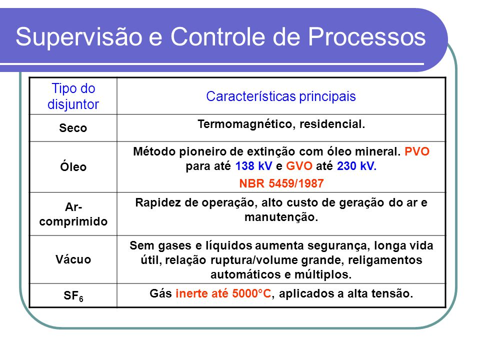 Supervisão e Controle de Processos Tipo do disjuntor Características principais Seco Termomagnético, residencial. Óleo Método pioneiro de extinção com