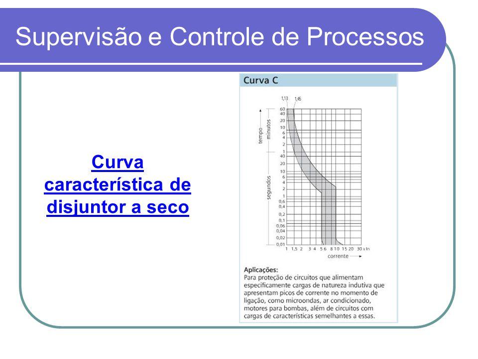 Supervisão e Controle de Processos Curva característica de disjuntor a seco