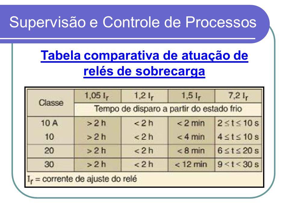 Supervisão e Controle de Processos Tabela comparativa de atuação de relés de sobrecarga