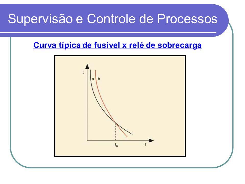 Supervisão e Controle de Processos Curva típica de fusível x relé de sobrecarga