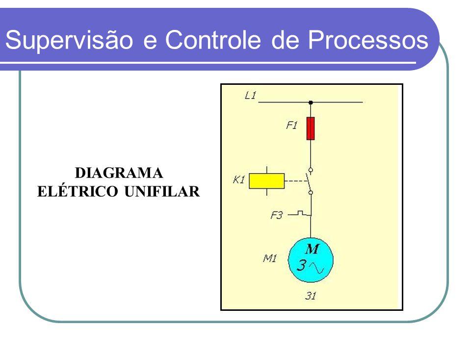 DIAGRAMA ELÉTRICO UNIFILAR Supervisão e Controle de Processos