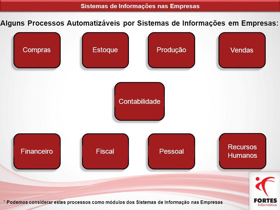 Alguns Processos Automatizáveis por Sistemas de Informações em Empresas: Sistemas de Informações nas Empresas * Podemos considerar estes processos com