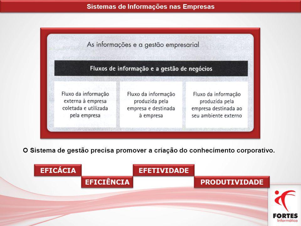 O Sistema de gestão precisa promover a criação do conhecimento corporativo. EFICÁCIA EFICIÊNCIA EFETIVIDADE PRODUTIVIDADE Sistemas de Informações nas