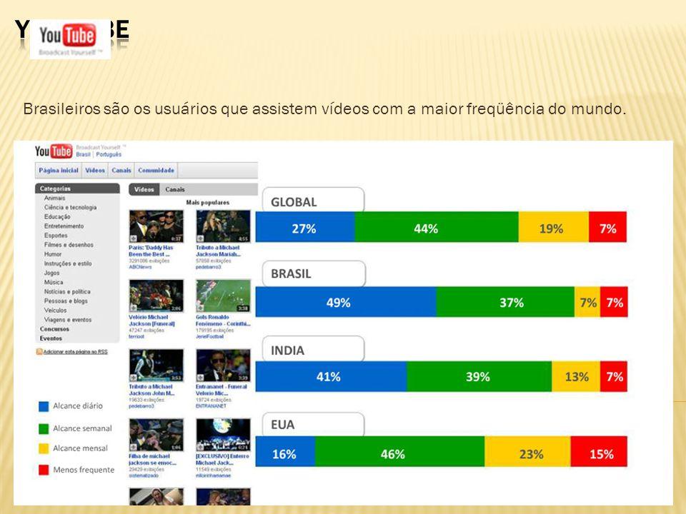Brasileiros são os usuários que assistem vídeos com a maior freqüência do mundo.