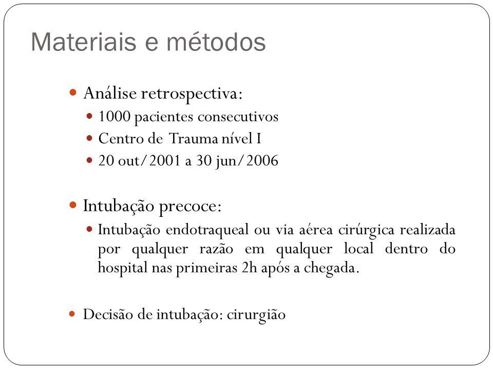 Materiais e métodos Análise retrospectiva: 1000 pacientes consecutivos Centro de Trauma nível I 20 out/2001 a 30 jun/2006 Intubação precoce: Intubação endotraqueal ou via aérea cirúrgica realizada por qualquer razão em qualquer local dentro do hospital nas primeiras 2h após a chegada.