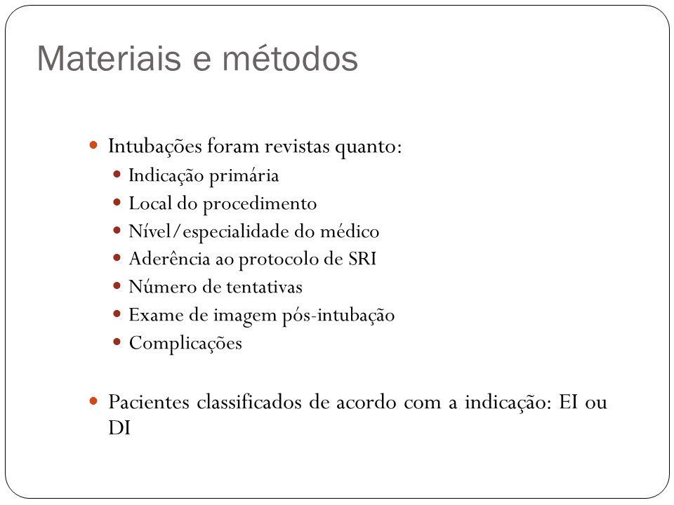 Materiais e métodos Intubações foram revistas quanto: Indicação primária Local do procedimento Nível/especialidade do médico Aderência ao protocolo de
