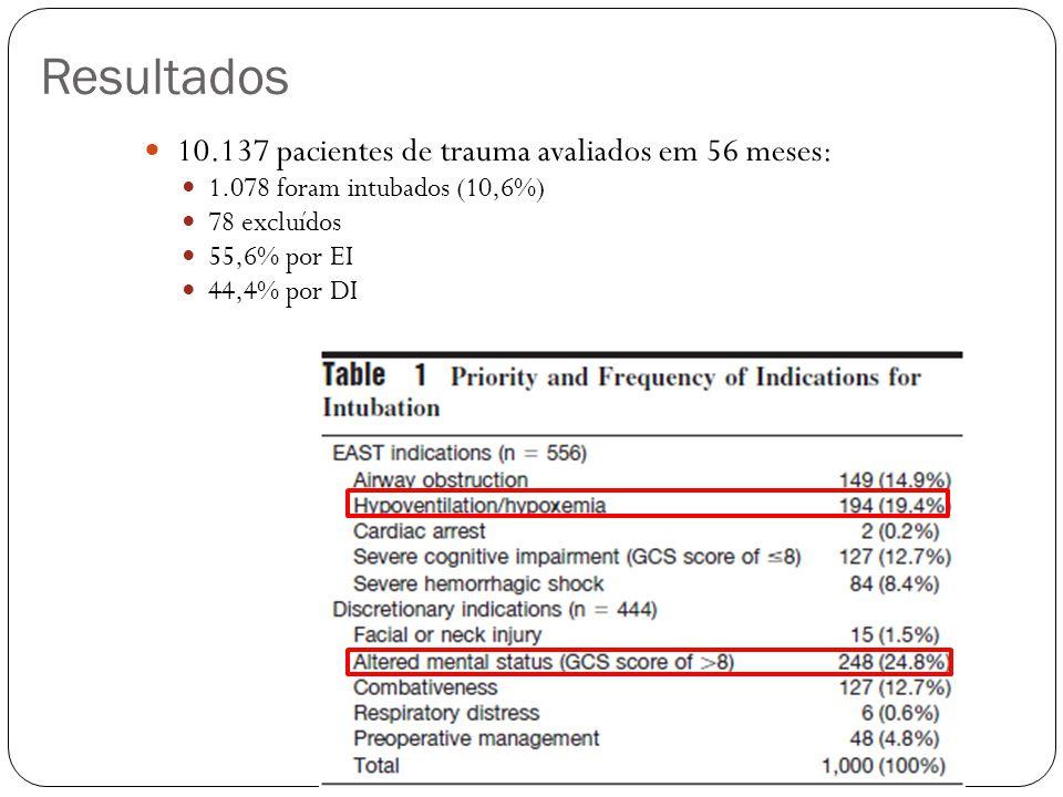 Resultados 10.137 pacientes de trauma avaliados em 56 meses: 1.078 foram intubados (10,6%) 78 excluídos 55,6% por EI 44,4% por DI