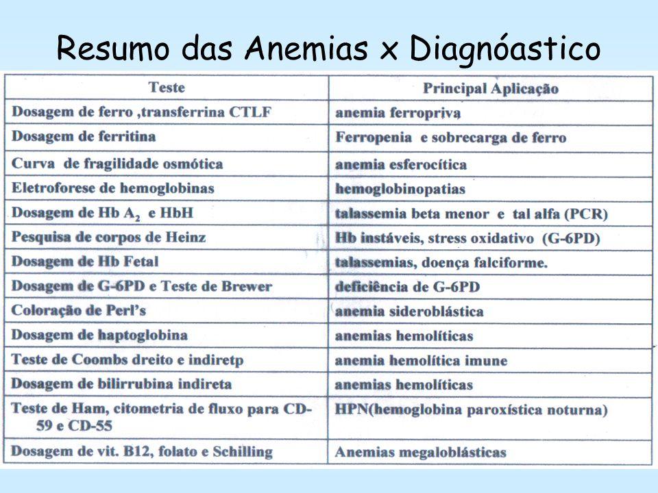 Anemias Hemolíticas Extra-Corpusculares Microangiopática Malária Destruição das Hm por agentes externos –Anemias Hemolíticas Não - Imunológicas Mecâni