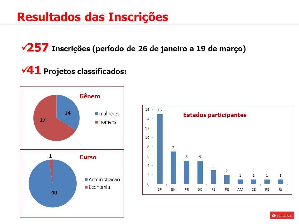 Resultados das Inscrições 257 Inscrições (período de 26 de janeiro a 19 de março) 41 Projetos classificados: Estados participantes Gênero Curso