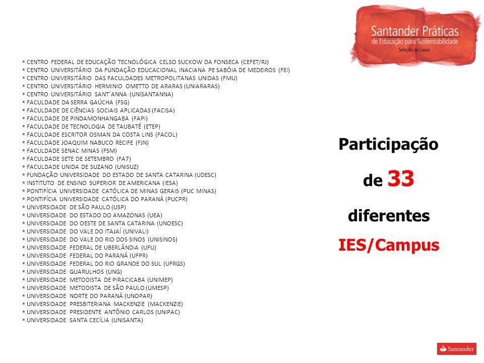 Participação de 33 diferentes IES/Campus CENTRO FEDERAL DE EDUCAÇÃO TECNOLÓGICA CELSO SUCKOW DA FONSECA (CEFET/RJ) CENTRO UNIVERSITÁRIO DA FUNDAÇÃO EDUCACIONAL INACIANA PE SABÓIA DE MEDEIROS (FEI) CENTRO UNIVERSITÁRIO DAS FACULDADES METROPOLITANAS UNIDAS (FMU) CENTRO UNIVERSITÁRIO HERMINIO OMETTO DE ARARAS (UNIARARAS) CENTRO UNIVERSITÁRIO SANT´ANNA (UNISANTANNA) FACULDADE DA SERRA GAÚCHA (FSG) FACULDADE DE CIÊNCIAS SOCIAIS APLICADAS (FACISA) FACULDADE DE PINDAMONHANGABA (FAPI) FACULDADE DE TECNOLOGIA DE TAUBATÉ (ETEP) FACULDADE ESCRITOR OSMAN DA COSTA LINS (FACOL) FACULDADE JOAQUIM NABUCO RECIFE (FJN) FACULDADE SENAC MINAS (FSM) FACULDADE SETE DE SETEMBRO (FA7) FACULDADE UNIDA DE SUZANO (UNISUZ) FUNDAÇÃO UNIVERSIDADE DO ESTADO DE SANTA CATARINA (UDESC) INSTITUTO DE ENSINO SUPERIOR DE AMERICANA (IESA) PONTIFÍCIA UNIVERSIDADE CATÓLICA DE MINAS GERAIS (PUC MINAS) PONTIFÍCIA UNIVERSIDADE CATÓLICA DO PARANÁ (PUCPR) UNIVERSIDADE DE SÃO PAULO (USP) UNIVERSIDADE DO ESTADO DO AMAZONAS (UEA) UNIVERSIDADE DO OESTE DE SANTA CATARINA (UNOESC) UNIVERSIDADE DO VALE DO ITAJAÍ (UNIVALI) UNIVERSIDADE DO VALE DO RIO DOS SINOS (UNISINOS) UNIVERSIDADE FEDERAL DE UBERLÂNDIA (UFU) UNIVERSIDADE FEDERAL DO PARANÁ (UFPR) UNIVERSIDADE FEDERAL DO RIO GRANDE DO SUL (UFRGS) UNIVERSIDADE GUARULHOS (UNG) UNIVERSIDADE METODISTA DE PIRACICABA (UNIMEP) UNIVERSIDADE METODISTA DE SÃO PAULO (UMESP) UNIVERSIDADE NORTE DO PARANÁ (UNOPAR) UNIVERSIDADE PRESBITERIANA MACKENZIE (MACKENZIE) UNIVERSIDADE PRESIDENTE ANTÔNIO CARLOS (UNIPAC) UNIVERSIDADE SANTA CECÍLIA (UNISANTA)