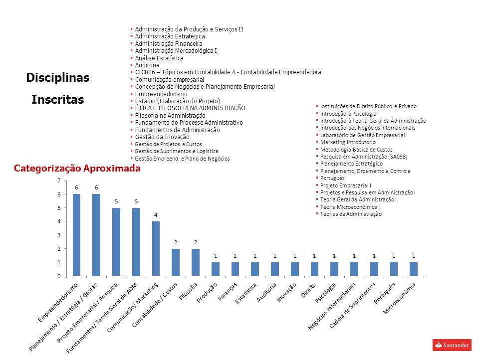 Disciplinas Inscritas Categorização Aproximada Administração da Produção e Serviços II Administração Estratégica Administração Financeira Administração Mercadológica I Análise Estatística Auditoria CIC026 – Tópicos em Contabilidade A - Contabilidade Empreendedora Comunicação empresarial Concepção de Negócios e Planejamento Empresarial Empreendedorismo Estágio (Elaboração do Projeto) ÉTICA E FILOSOFIA NA ADMINISTRAÇÃO Filosofia na Administração Fundamento do Processo Administrativo Fundamentos de Administração Gestão da Inovação Gestão de Projetos e Custos Gestão de Suprimentos e Logística Gestão Empreend.