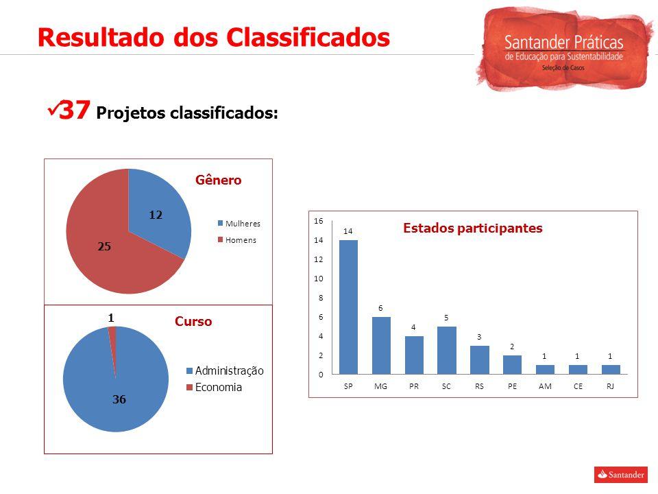 37 Projetos classificados: Estados participantes Gênero Curso Resultado dos Classificados 12 25