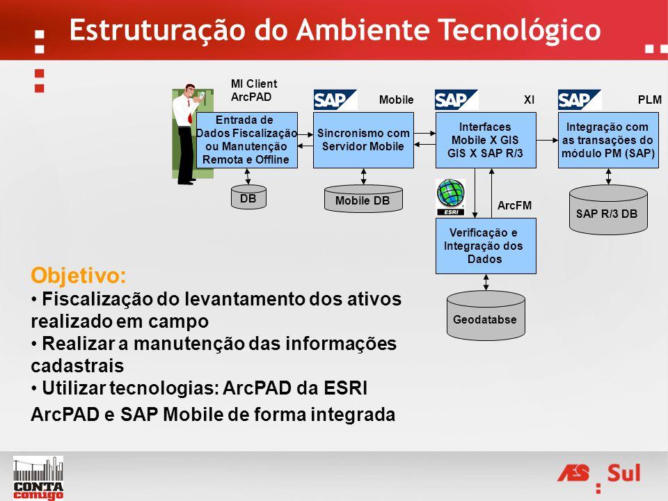 Entrada de Dados Fiscalização ou Manutenção Remota e Offline DB MI Client ArcPAD Sincronismo com Servidor Mobile Mobile Mobile DB Interfaces Mobile X