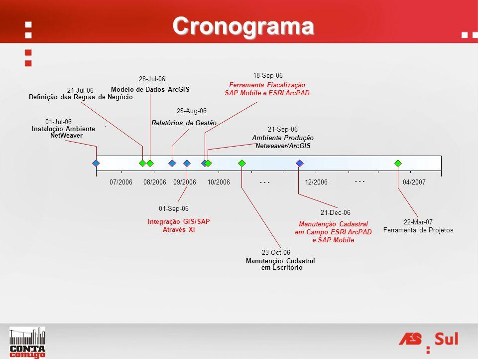 Cronograma Manutenção Cadastral em Campo ESRI ArcPAD e SAP Mobile 07/200608/200609/200610/200612/200604/2007 01-Sep-06 … … 01-Jul-06 21-Jul-06 23-Oct-