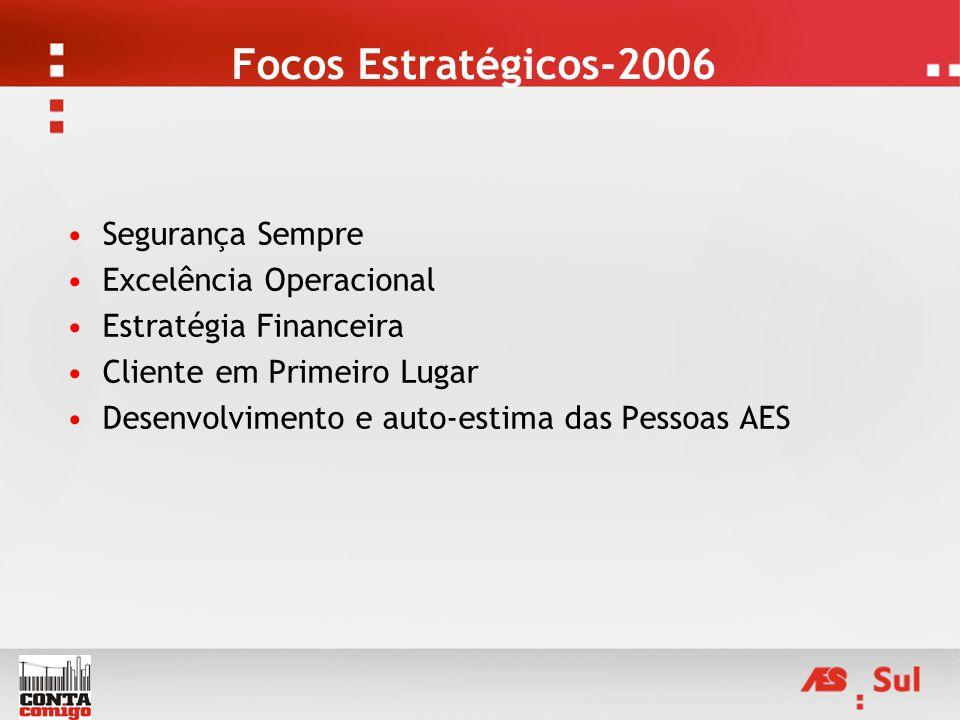 Focos Estratégicos-2006 Segurança Sempre Excelência Operacional Estratégia Financeira Cliente em Primeiro Lugar Desenvolvimento e auto-estima das Pess