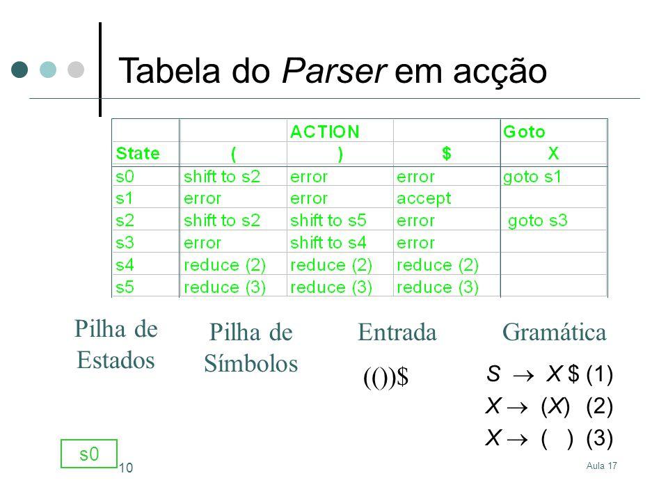 Aula 17 10 S X $(1) X (X)(2) X ( )(3) Gramática (())$ s0 Tabela do Parser em acção Entrada Pilha de Estados Pilha de Símbolos