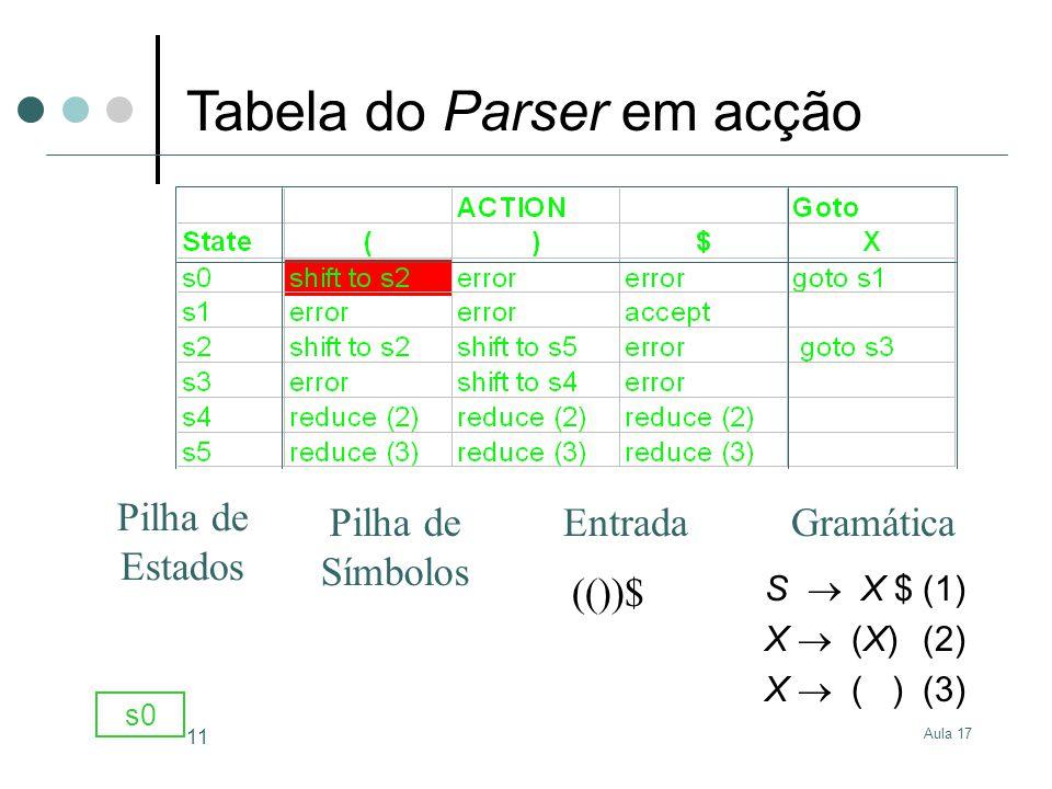 Aula 17 11 S X $(1) X (X)(2) X ( )(3) (())$ s0 GramáticaEntrada Pilha de Estados Pilha de Símbolos Tabela do Parser em acção