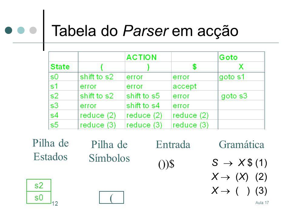 Aula 17 12 S X $(1) X (X)(2) X ( )(3) ())$ s0 ( s2 GramáticaEntrada Pilha de Estados Pilha de Símbolos Tabela do Parser em acção
