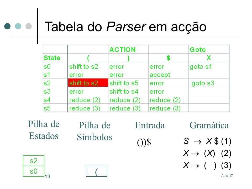 Aula 17 13 S X $(1) X (X)(2) X ( )(3) ())$ s0 ( s2 GramáticaEntrada Pilha de Estados Pilha de Símbolos Tabela do Parser em acção