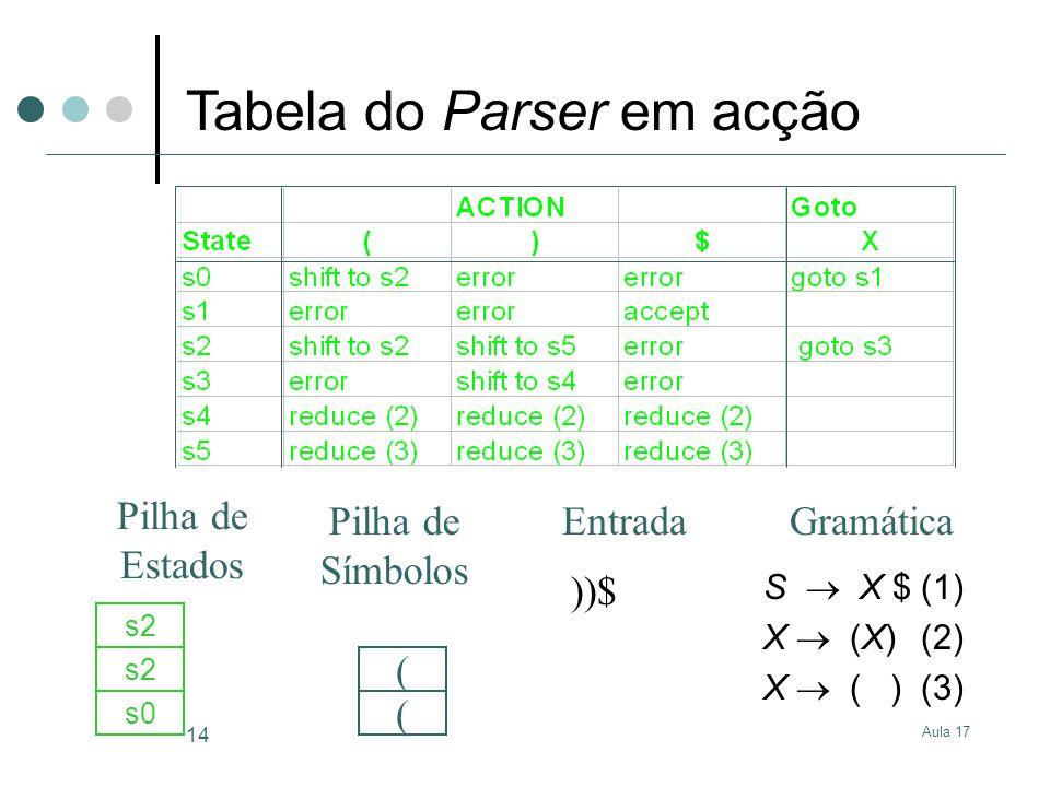 Aula 17 14 S X $(1) X (X)(2) X ( )(3) ))$ s0 ( s2 ( GramáticaEntrada Pilha de Estados Pilha de Símbolos Tabela do Parser em acção