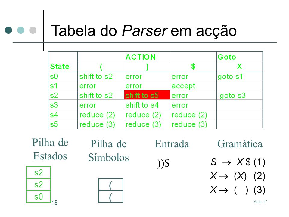 Aula 17 15 S X $(1) X (X)(2) X ( )(3) ))$ s0 ( s2 ( GramáticaEntrada Pilha de Estados Pilha de Símbolos Tabela do Parser em acção
