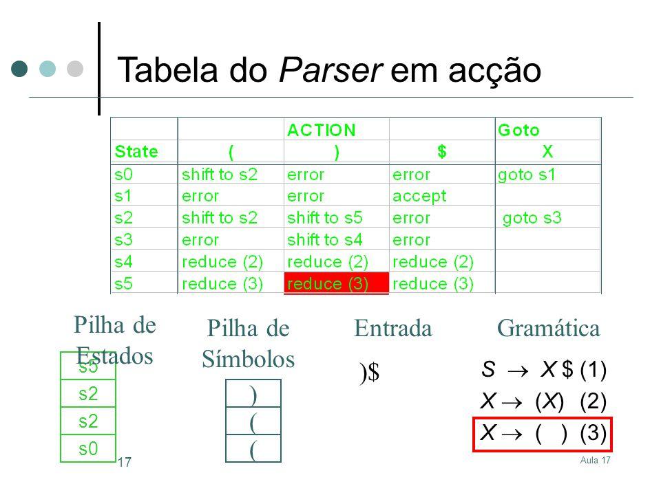 Aula 17 17 )$ s0 ( s2 ( s5 ) S X $(1) X (X)(2) X ( )(3) GramáticaEntrada Pilha de Estados Pilha de Símbolos Tabela do Parser em acção